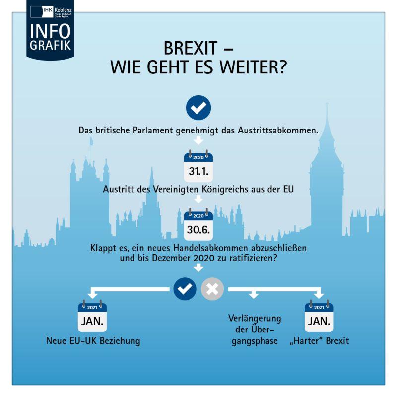 Infografik Brexit. Foto: IHK