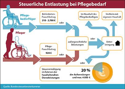 Foto: Bundessteuerberaterkammer