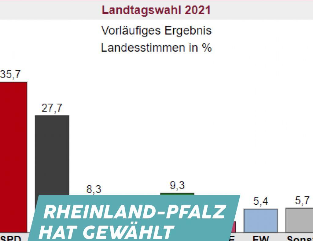 Mittwoch Digital: Rheinland-Pfalz hat gewählt mit Hendrik Hering